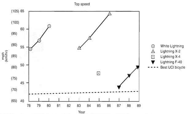 Top speed of Lightning and UCI bicycles