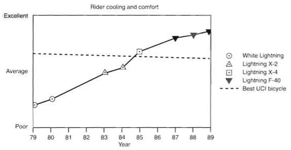 Rider cooling and comfort