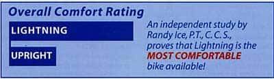 Lightning bike comfort rating